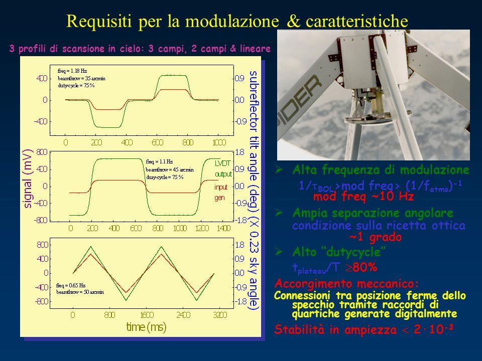 Requisiti per la modulazione & caratteristiche