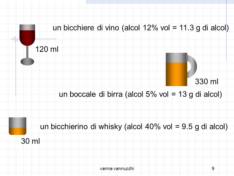un bicchiere di vino (alcol 12% vol = 11.3 g di alcol)