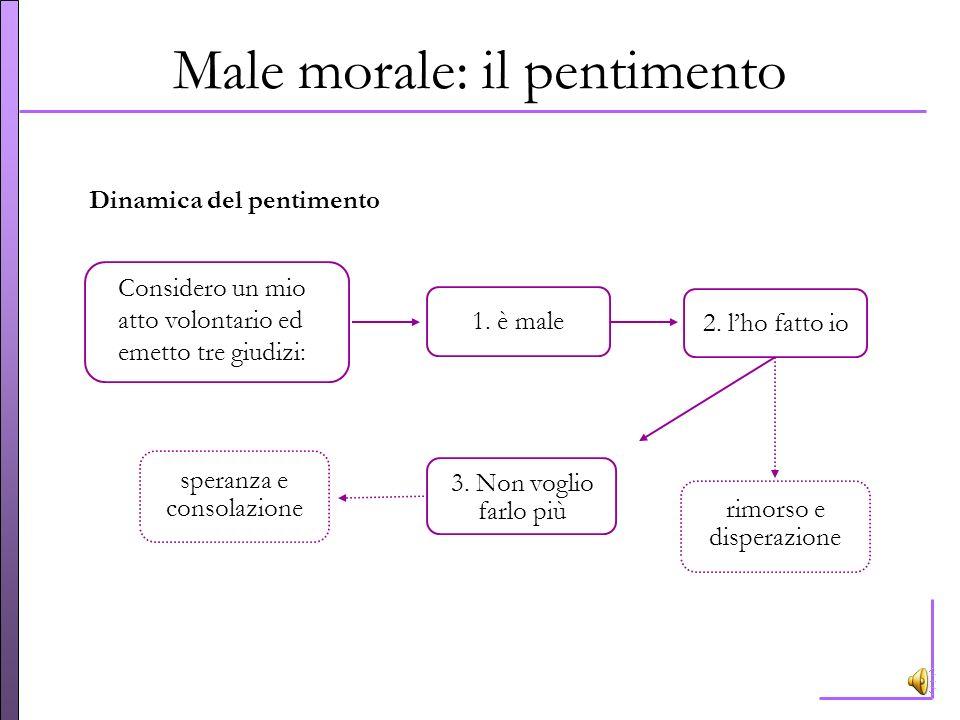 Male morale: il pentimento