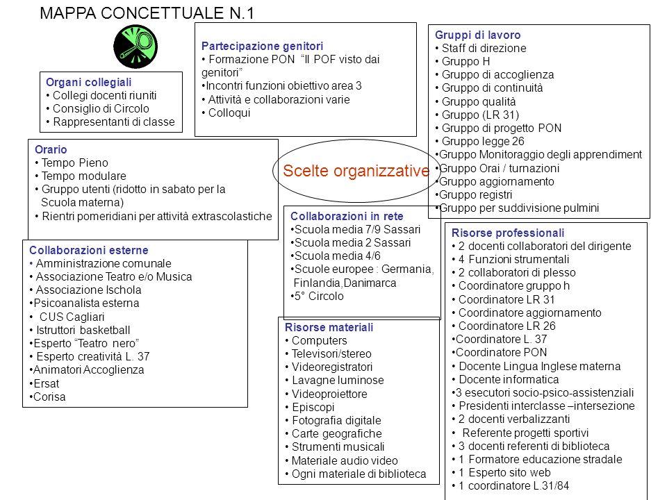 MAPPA CONCETTUALE N.1 Scelte organizzative Gruppi di lavoro