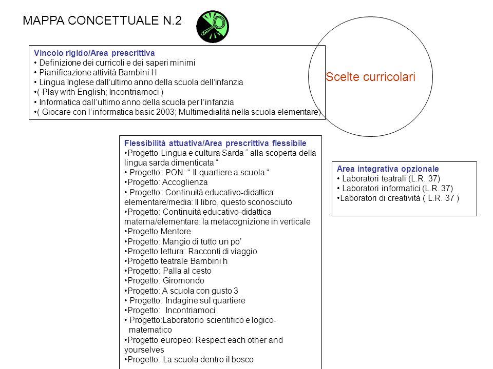 MAPPA CONCETTUALE N.2 Scelte curricolari