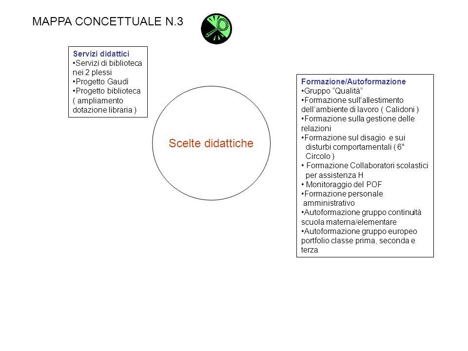 MAPPA CONCETTUALE N.3 Scelte didattiche Servizi didattici