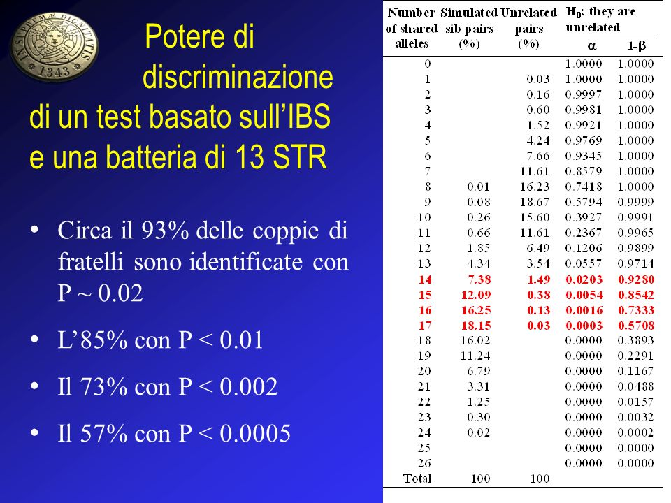 Potere di discriminazione di un test basato sull'IBS e una batteria di 13 STR