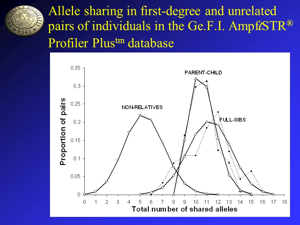 Allele sharing in first-degree and unrelated pairs of individuals in the Ge.F.I.