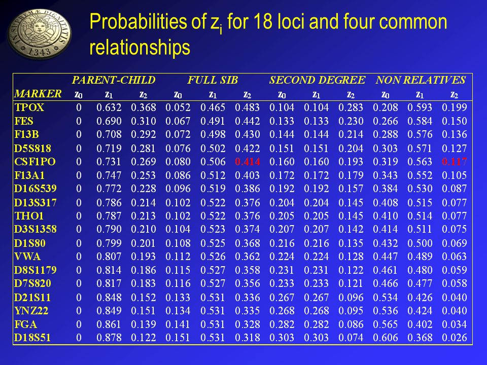 Probabilities of zi for 18 loci and four common relationships