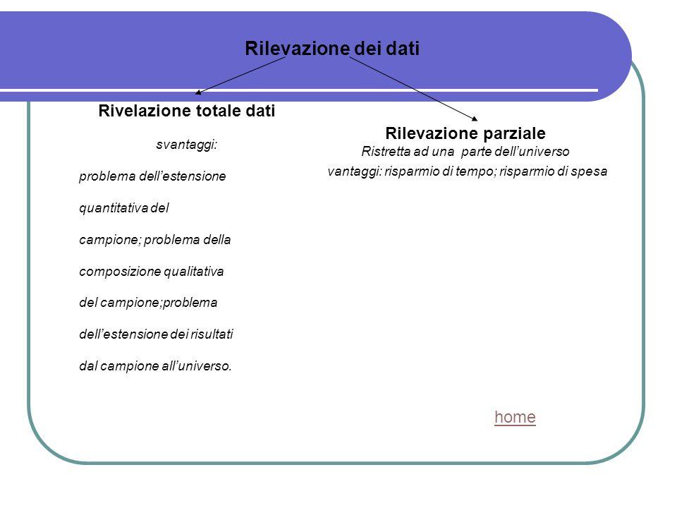 Rilevazione dei dati Rivelazione totale dati Rilevazione parziale home