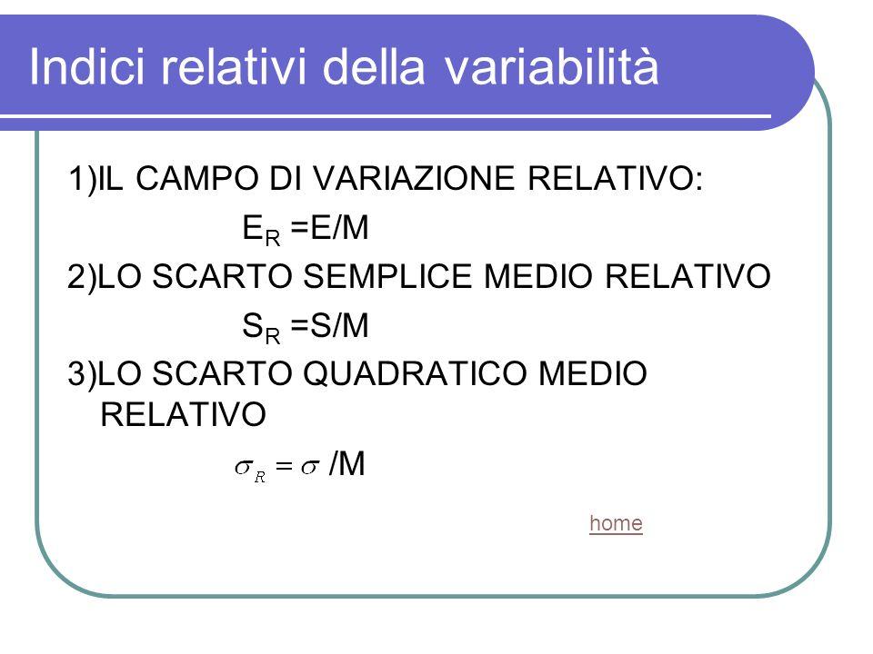 Indici relativi della variabilità