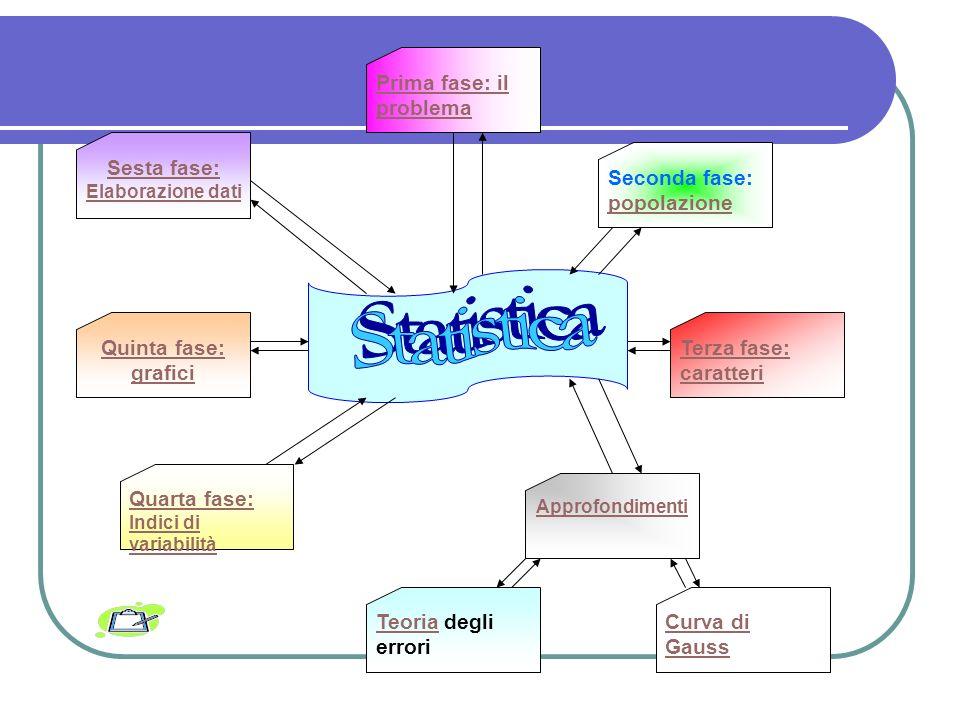 Statistica Sesta fase: Prima fase: il problema Seconda fase: