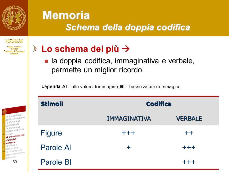 Memoria Schema della doppia codifica