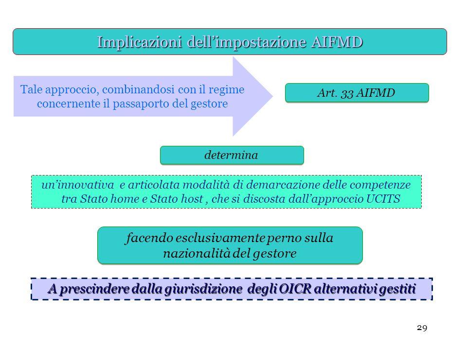 Implicazioni dell'impostazione AIFMD