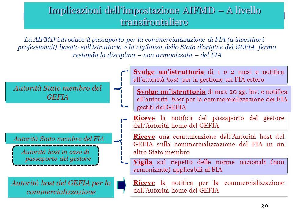 Implicazioni dell'impostazione AIFMD – A livello transfrontaliero
