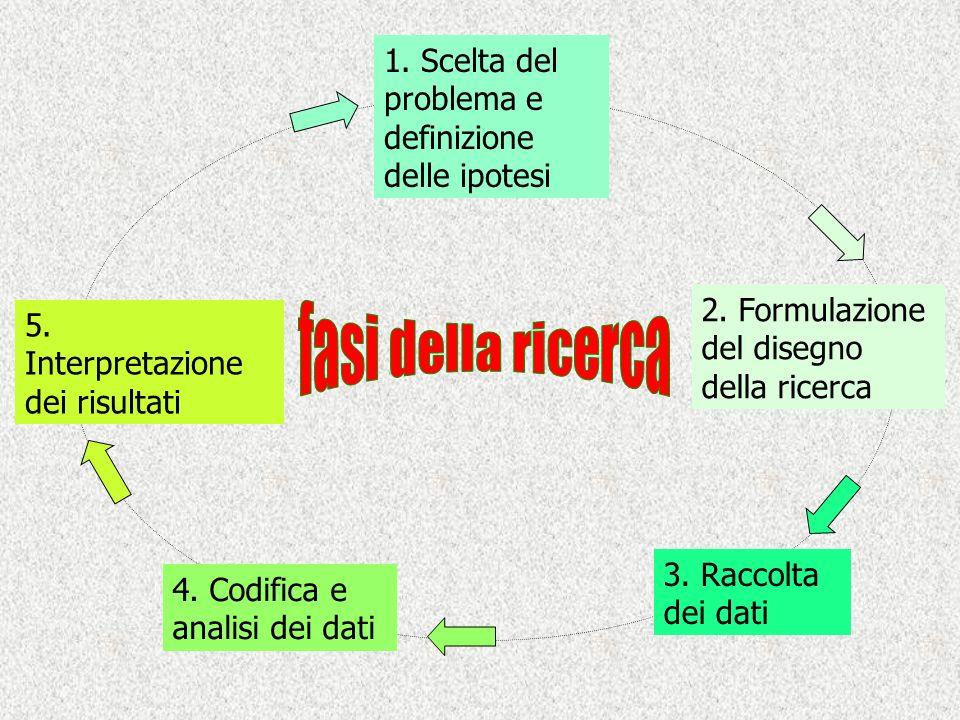 fasi della ricerca 1. Scelta del problema e definizione delle ipotesi