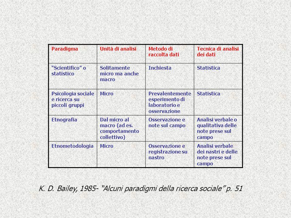 K. D. Bailey, 1985- Alcuni paradigmi della ricerca sociale p. 51