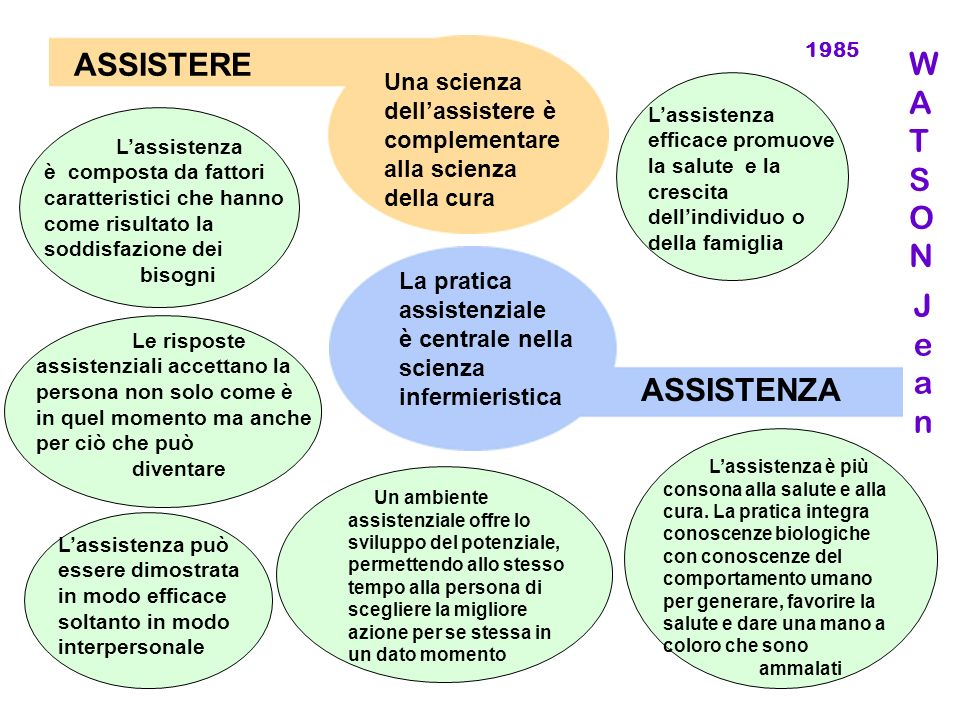 ASSISTERE W A T S O N Jean ASSISTENZA