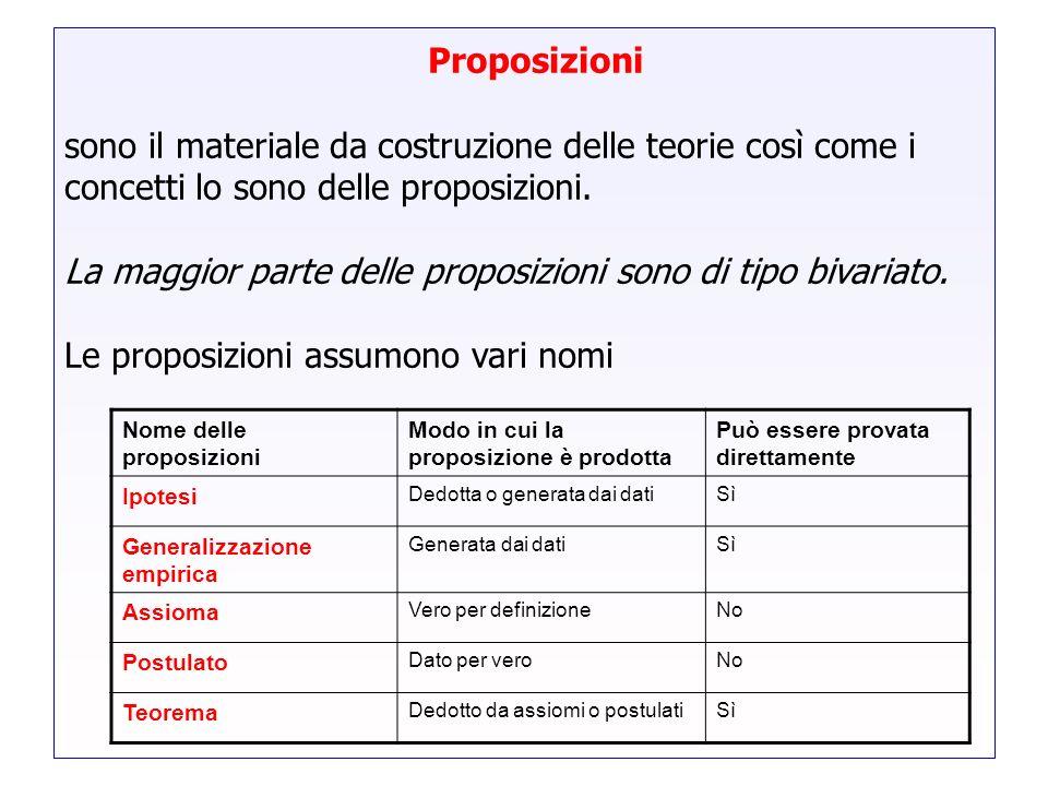 Proposizionisono il materiale da costruzione delle teorie così come i concetti lo sono delle proposizioni.