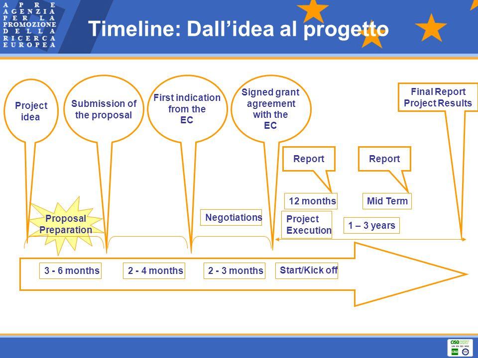 Timeline: Dall'idea al progetto