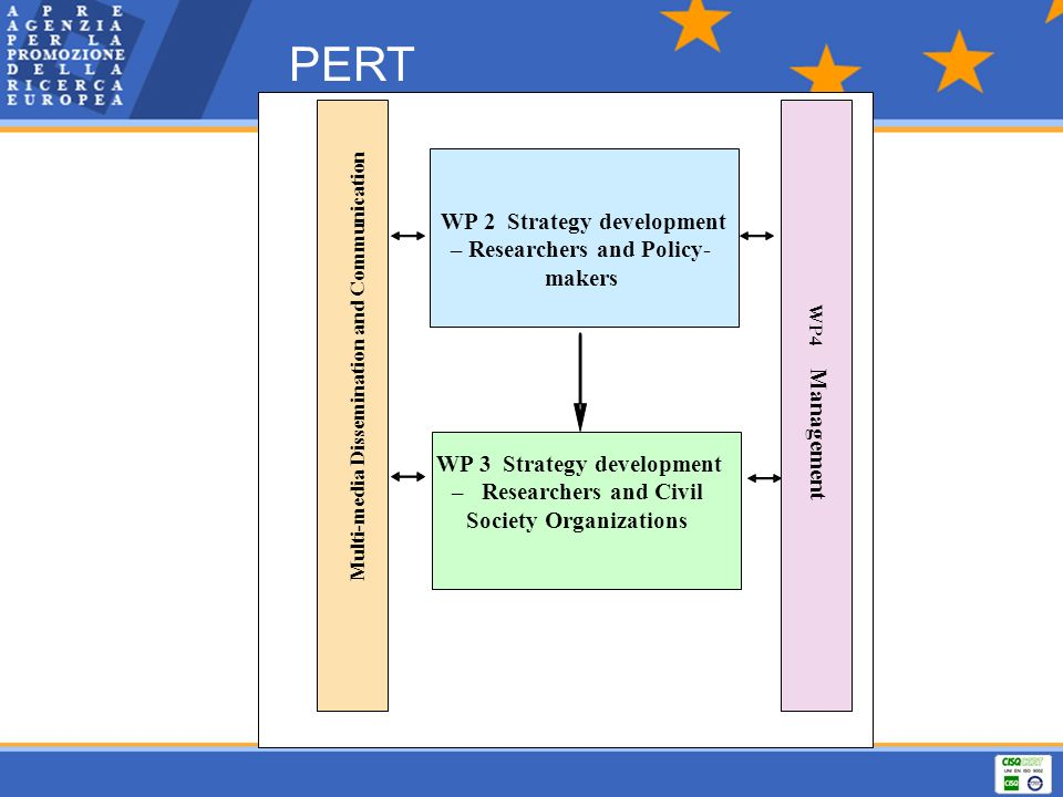 PERT Management Multi-media Dissemination and Communication