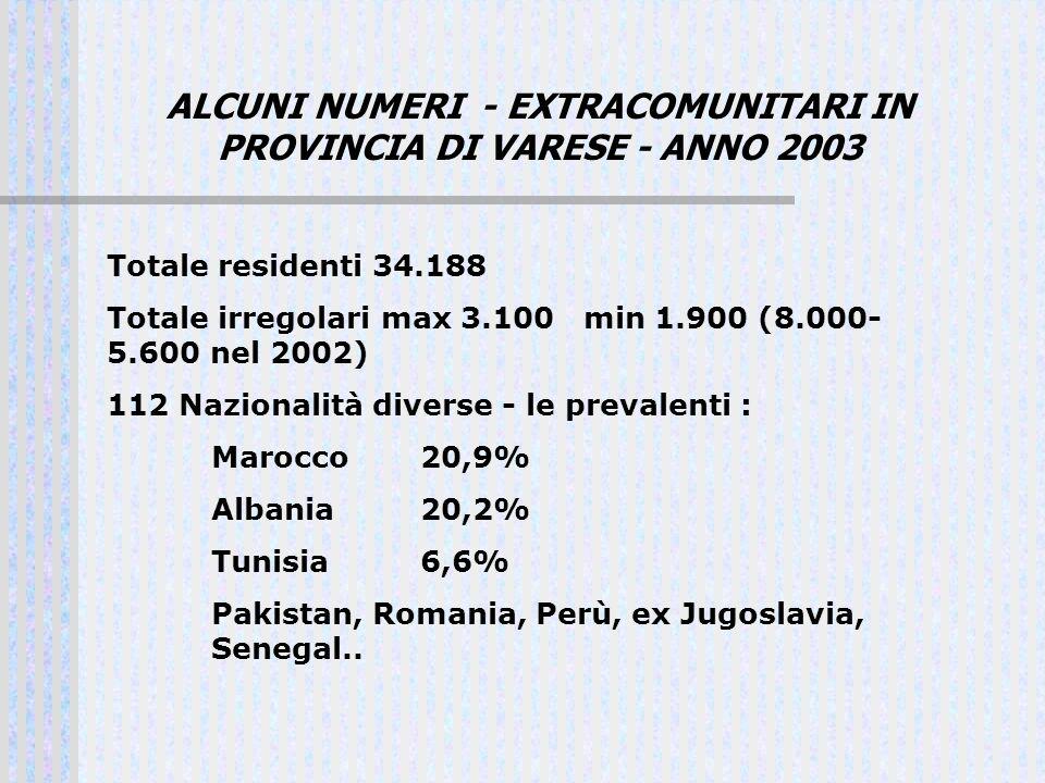 ALCUNI NUMERI - EXTRACOMUNITARI IN PROVINCIA DI VARESE - ANNO 2003