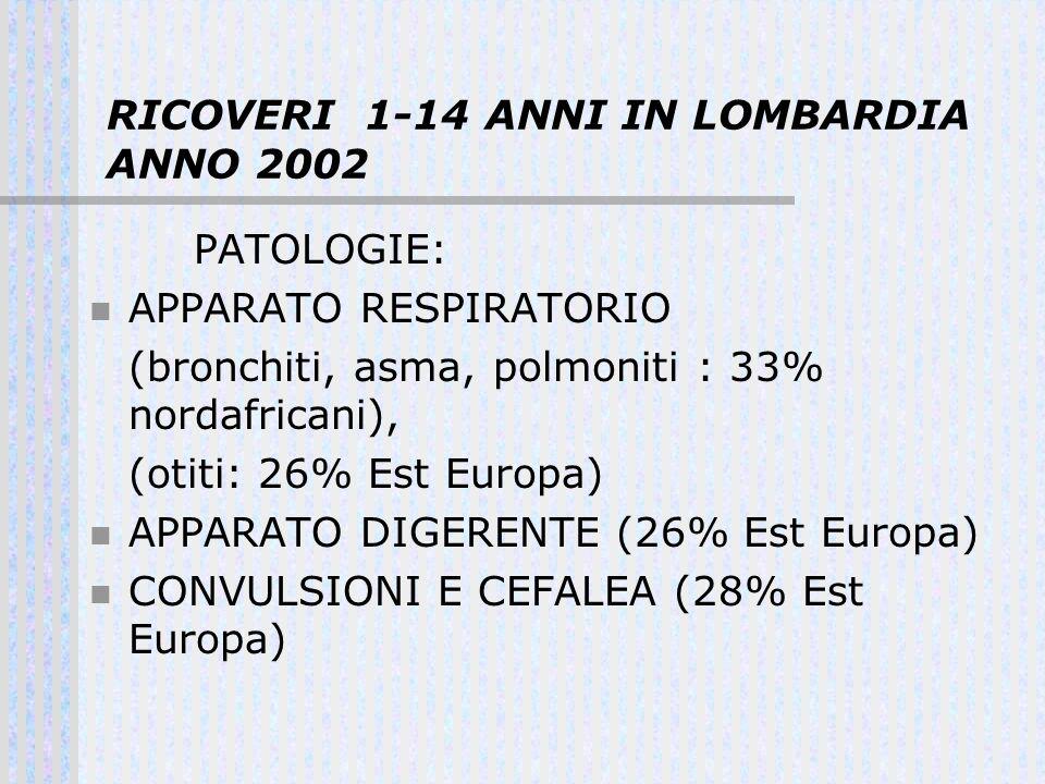 RICOVERI 1-14 ANNI IN LOMBARDIA ANNO 2002