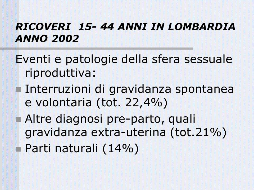 RICOVERI 15- 44 ANNI IN LOMBARDIA ANNO 2002