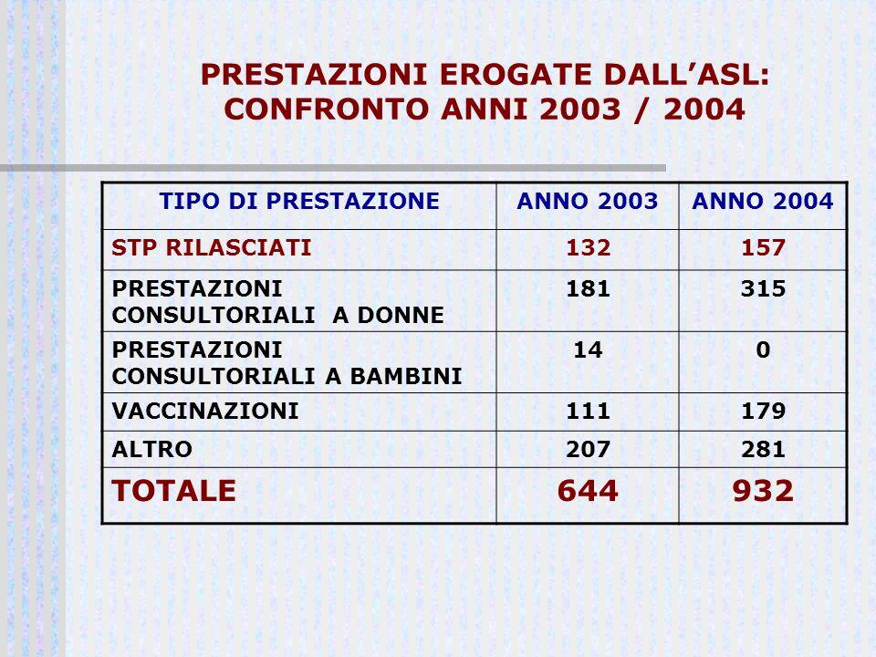 PRESTAZIONI EROGATE DALL'ASL: CONFRONTO ANNI 2003 / 2004