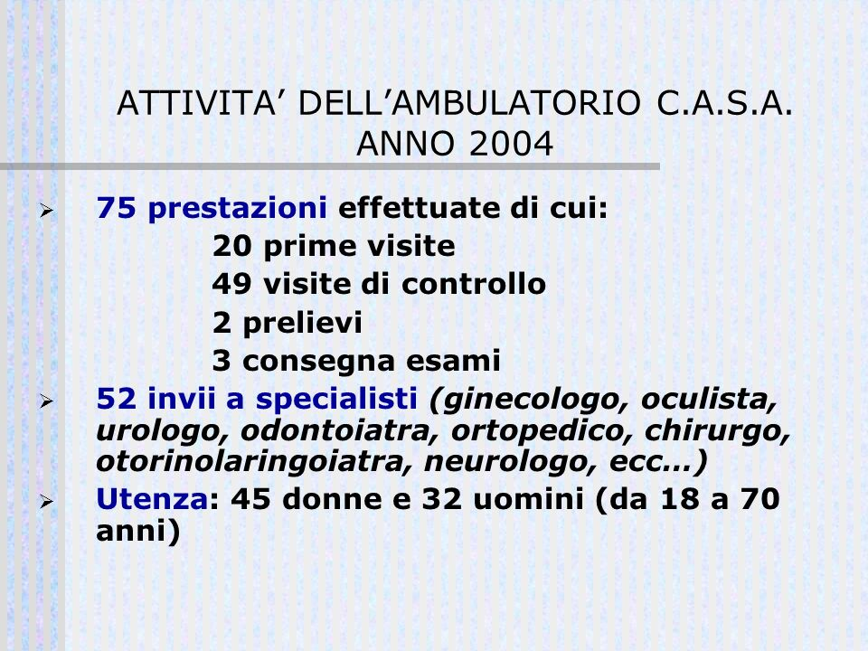 ATTIVITA' DELL'AMBULATORIO C.A.S.A. ANNO 2004