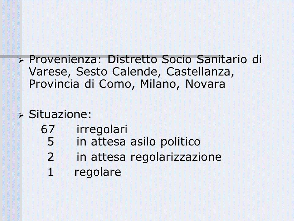 Provenienza: Distretto Socio Sanitario di Varese, Sesto Calende, Castellanza, Provincia di Como, Milano, Novara