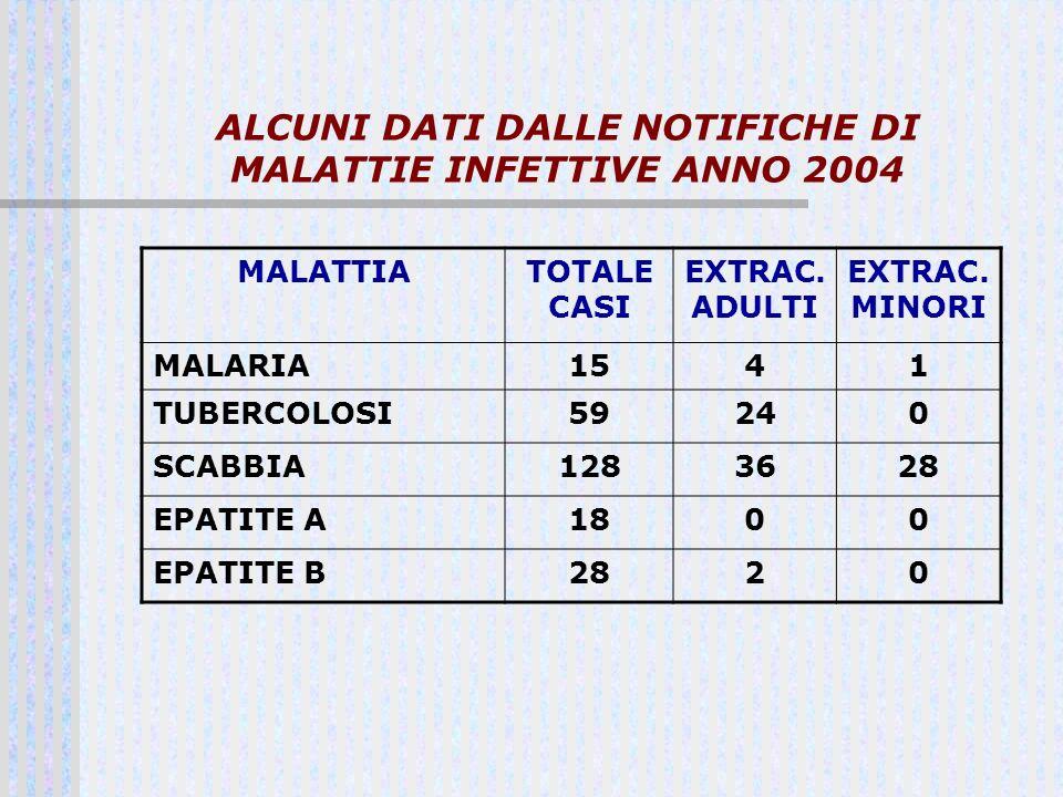 ALCUNI DATI DALLE NOTIFICHE DI MALATTIE INFETTIVE ANNO 2004