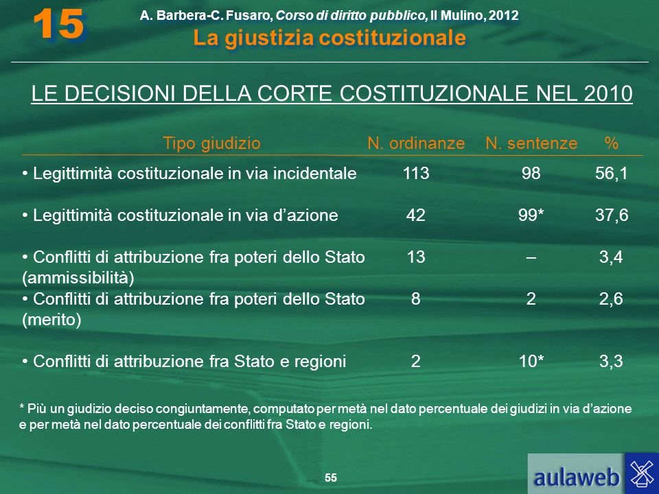 LE DECISIONI DELLA CORTE COSTITUZIONALE NEL 2010