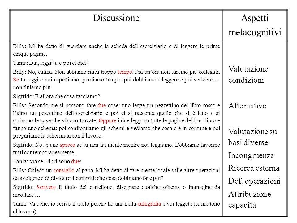 Discussione Aspetti metacognitivi Valutazione condizioni Alternative