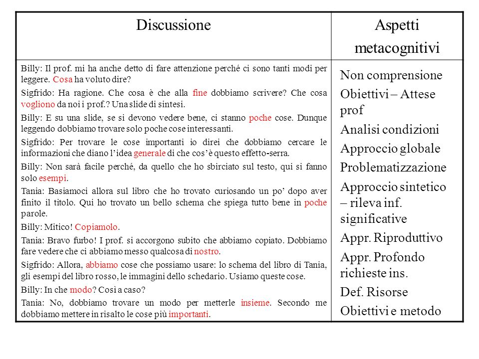 Discussione Aspetti metacognitivi Non comprensione