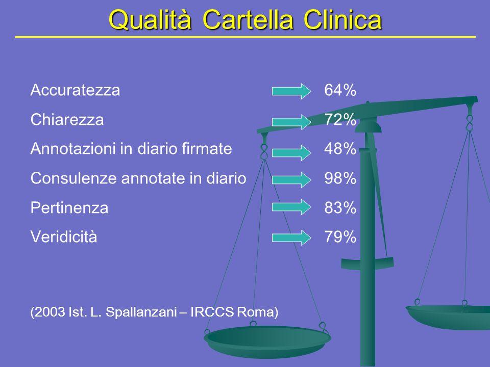 Qualità Cartella Clinica
