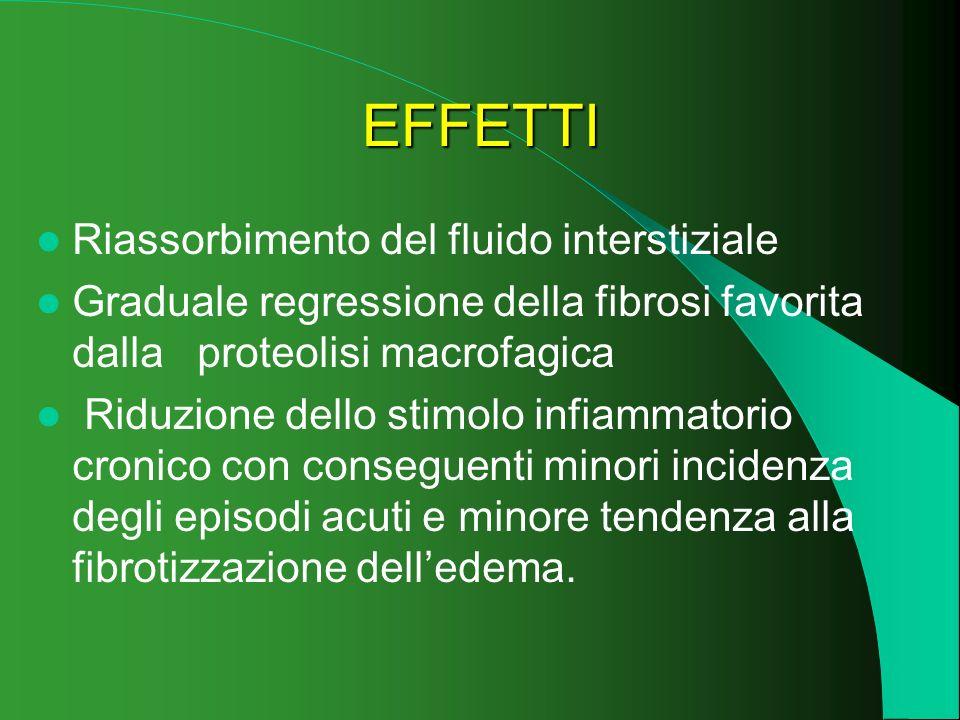 EFFETTI Riassorbimento del fluido interstiziale