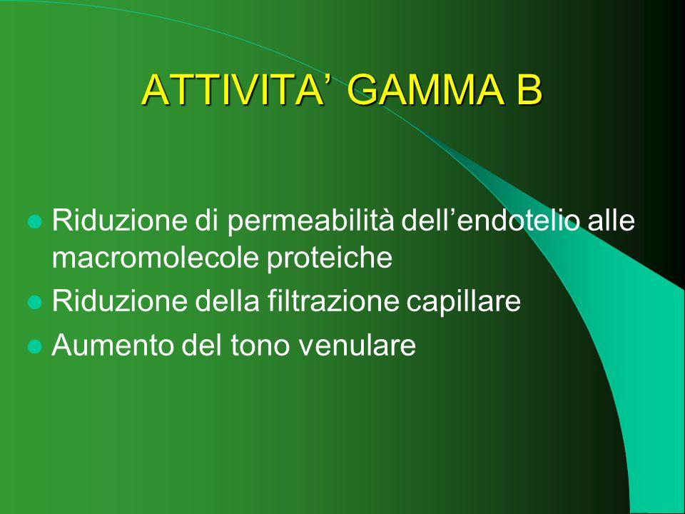 ATTIVITA' GAMMA B Riduzione di permeabilità dell'endotelio alle macromolecole proteiche. Riduzione della filtrazione capillare.