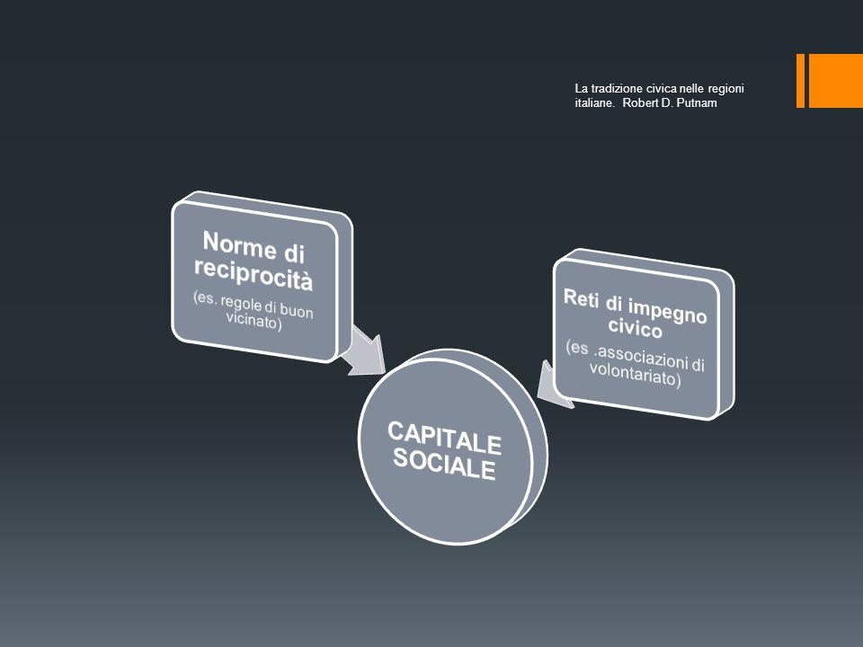 CAPITALE SOCIALE Norme di reciprocità