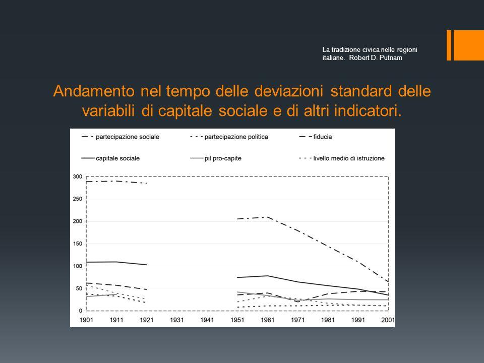 Andamento nel tempo delle deviazioni standard delle variabili di capitale sociale e di altri indicatori.