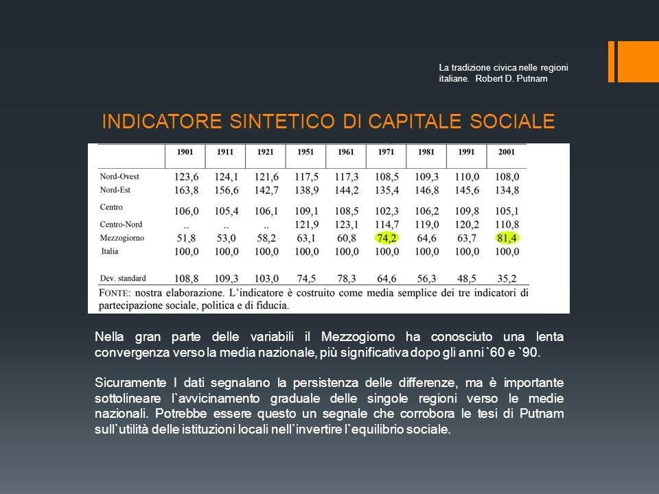 INDICATORE SINTETICO DI CAPITALE SOCIALE