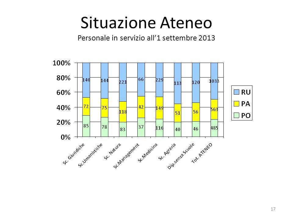 Situazione Ateneo Personale in servizio all'1 settembre 2013