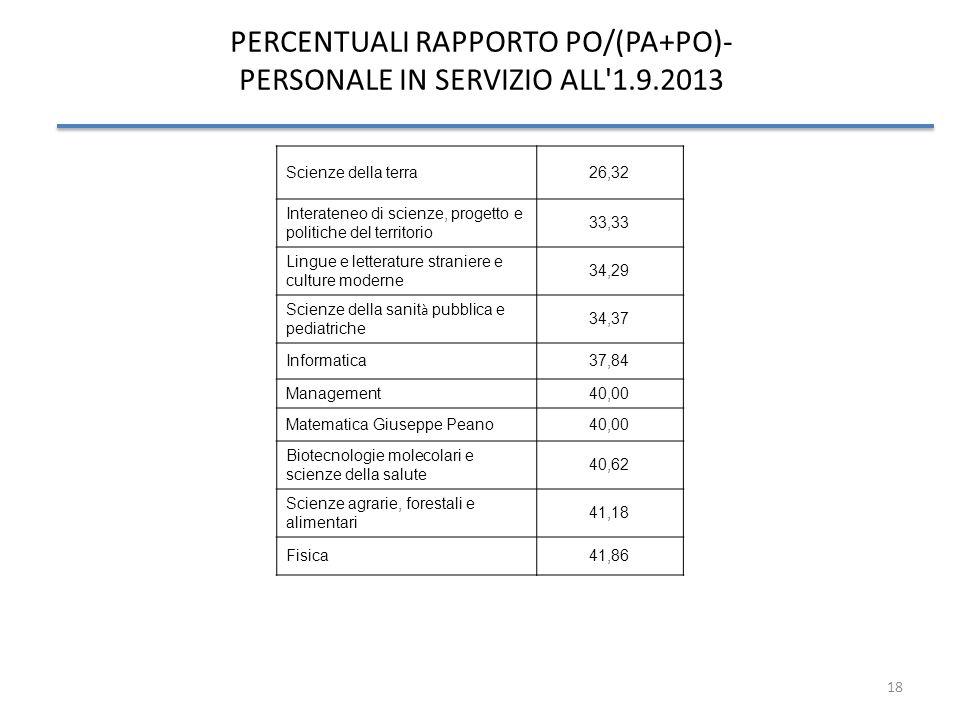 PERCENTUALI RAPPORTO PO/(PA+PO)- PERSONALE IN SERVIZIO ALL 1.9.2013