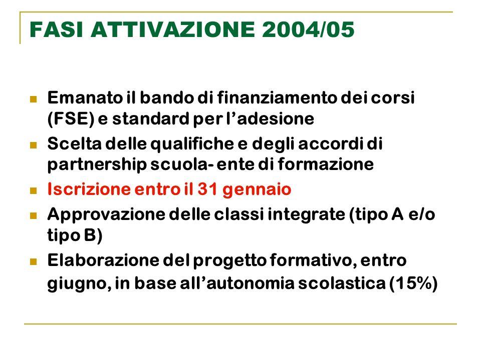 FASI ATTIVAZIONE 2004/05Emanato il bando di finanziamento dei corsi (FSE) e standard per l'adesione.