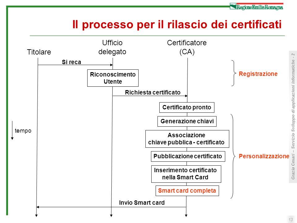 Il processo per il rilascio dei certificati