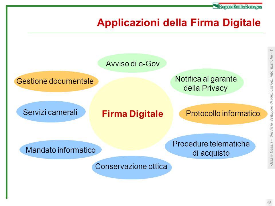 Applicazioni della Firma Digitale