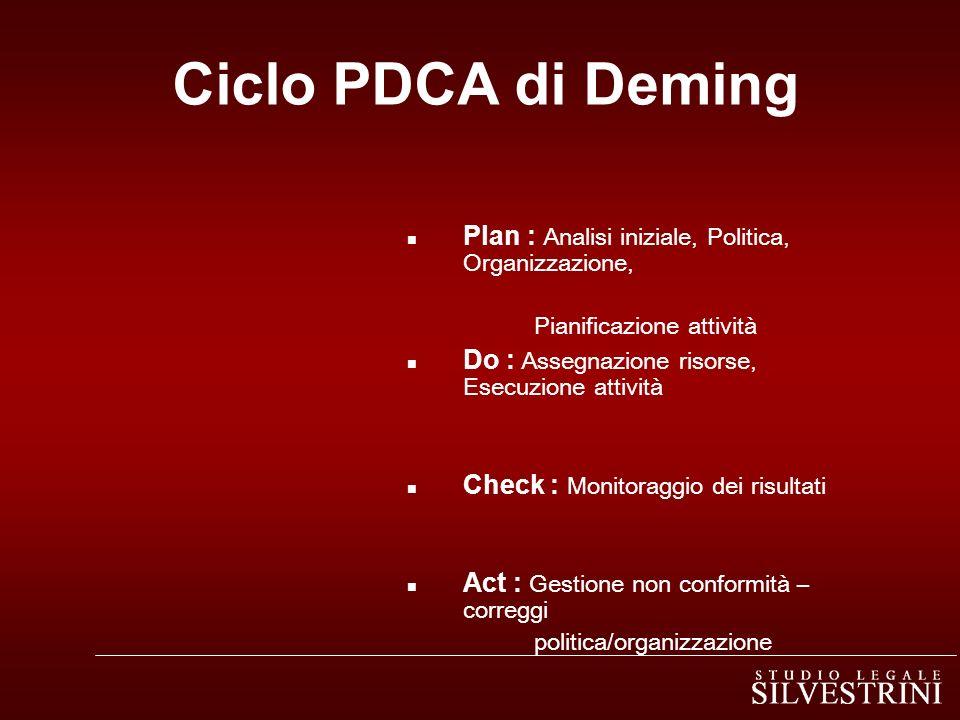 Ciclo PDCA di Deming Plan : Analisi iniziale, Politica, Organizzazione, Pianificazione attività. Do : Assegnazione risorse, Esecuzione attività.