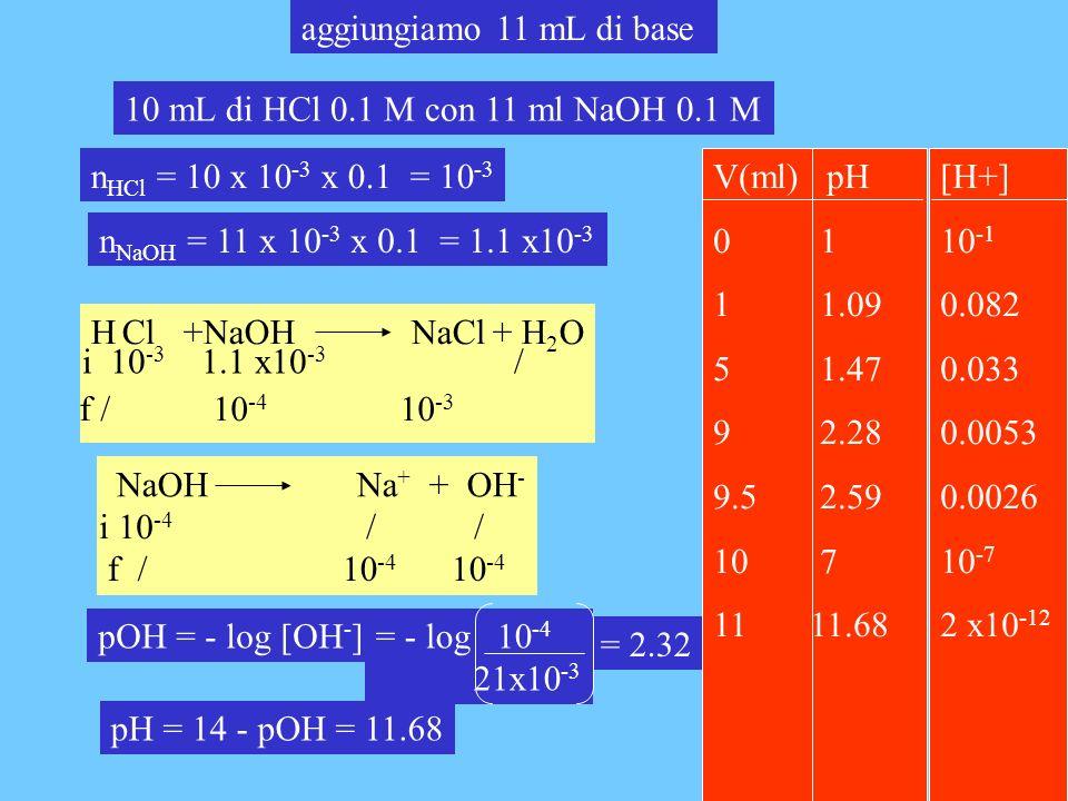 aggiungiamo 11 mL di base 10 mL di HCl 0.1 M con 11 ml NaOH 0.1 M. nHCl = 10 x 10-3 x 0.1 = 10-3.