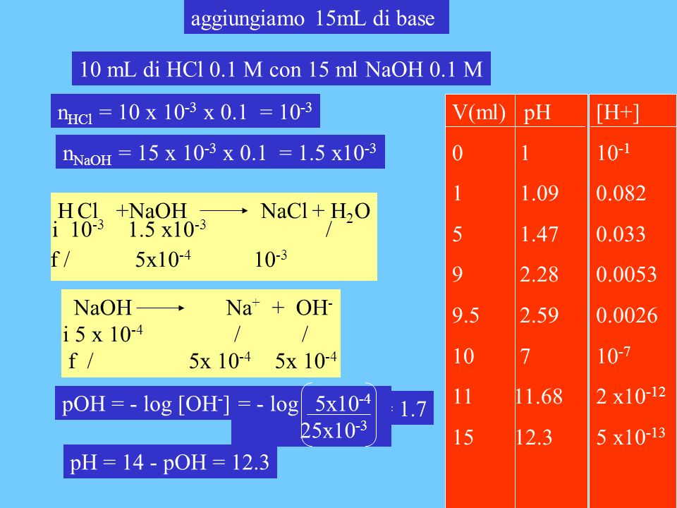 aggiungiamo 15mL di base 10 mL di HCl 0.1 M con 15 ml NaOH 0.1 M. nHCl = 10 x 10-3 x 0.1 = 10-3. V(ml) pH.