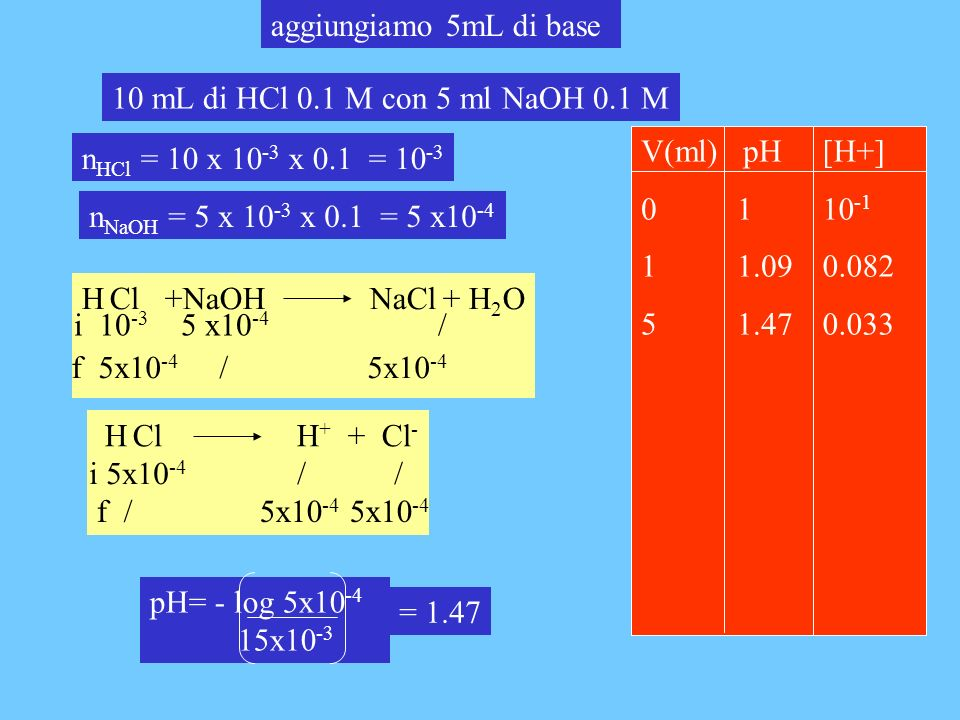 aggiungiamo 5mL di base 10 mL di HCl 0.1 M con 5 ml NaOH 0.1 M. V(ml) pH. 0 1. 1 1.09. 5 1.47.