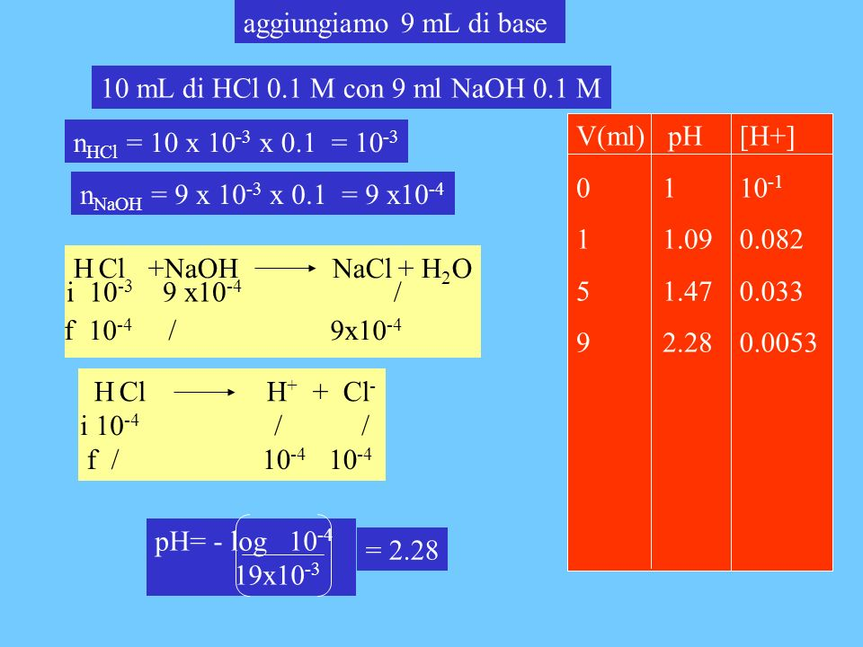 aggiungiamo 9 mL di base 10 mL di HCl 0.1 M con 9 ml NaOH 0.1 M. V(ml) pH. 0 1. 1 1.09. 5 1.47.