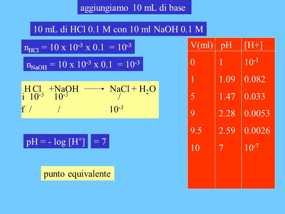 aggiungiamo 10 mL di base 10 mL di HCl 0.1 M con 10 ml NaOH 0.1 M. V(ml) pH. 0 1. 1 1.09. 5 1.47.