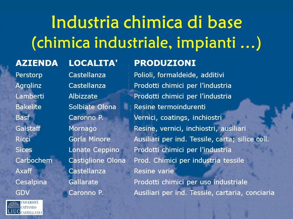 Industria chimica di base (chimica industriale, impianti …)