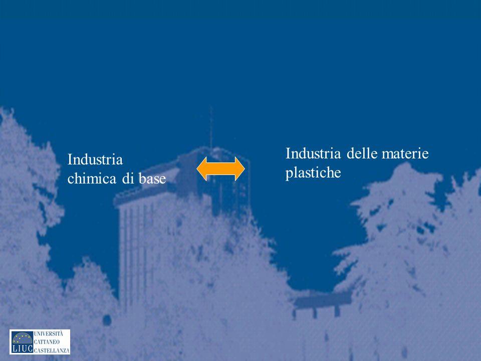 Industria delle materie plastiche